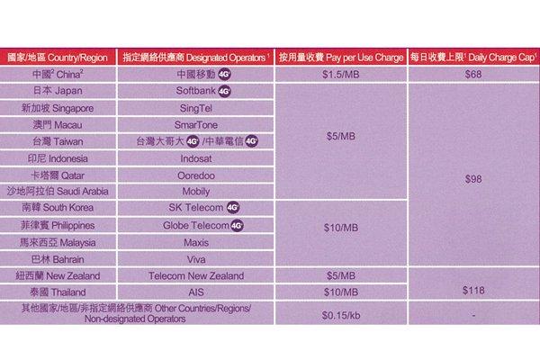 【ネコポス送料無料】中国・香港 各国4G/3G対応・音声&データ通信ローミングプリペイドSIMカード [3]
