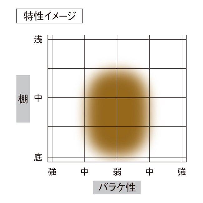 【一景】セットダンゴのサムネイル画像
