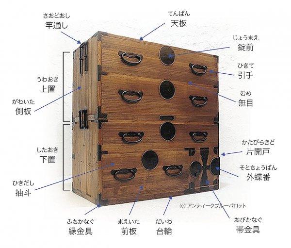和箪笥の名前と引き手金具いろいろ